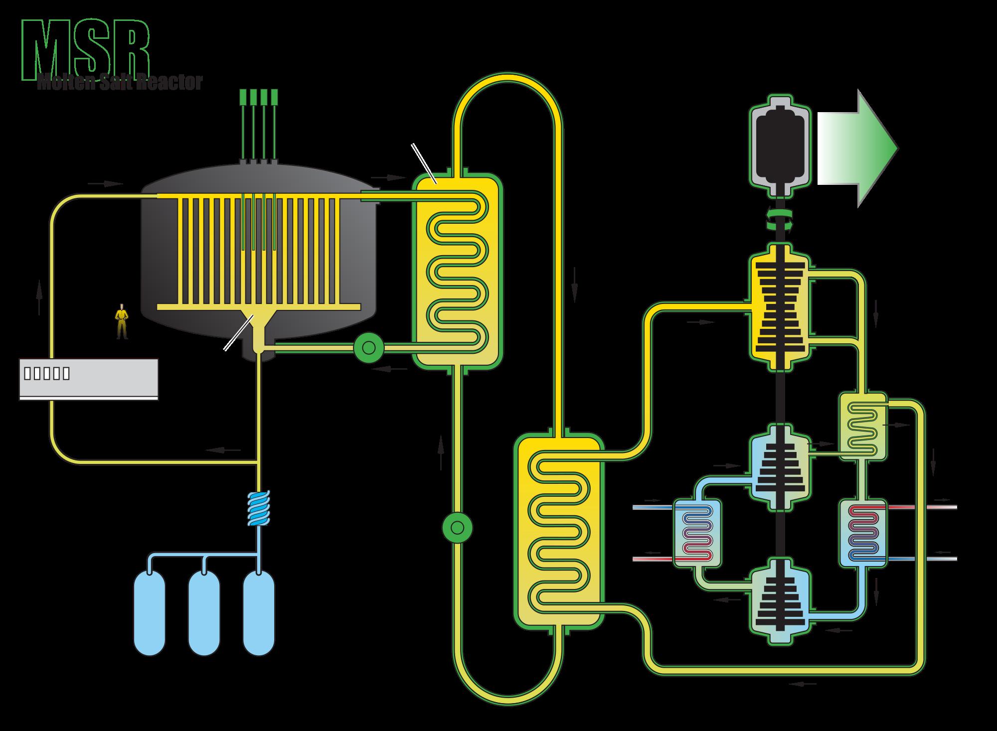thoriumenergie, Gesmoltenzoutreactor, thorium