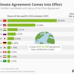 chartoftheday_6572_paris_climate_agreement_comes_into_effect_n