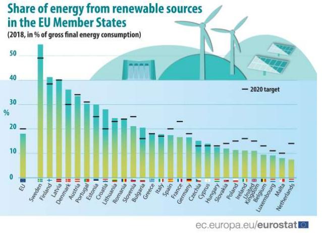 Aandeel hernieuwbare energie 2018