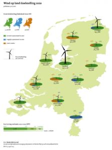 Windenergie op Land