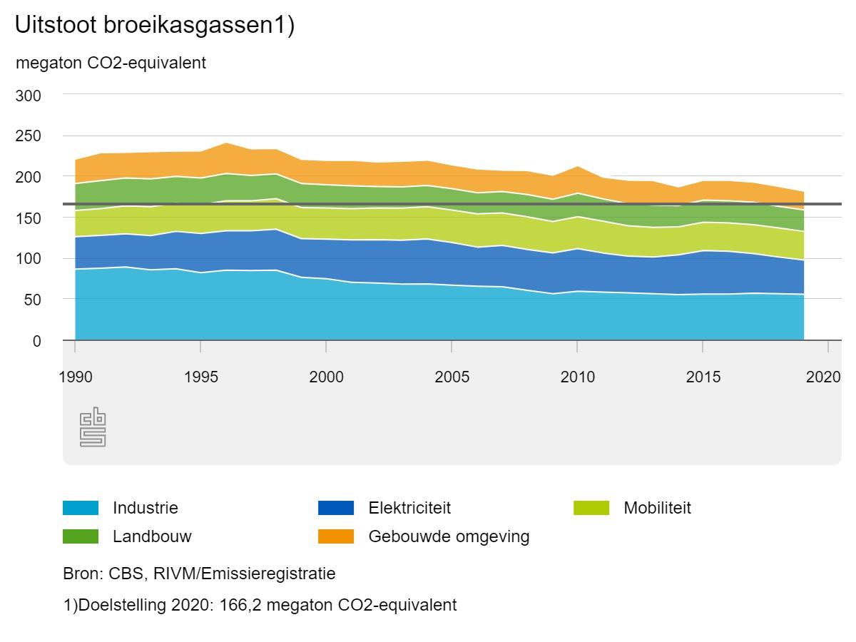 uitstoot-broeikasgassen-2019-cbs