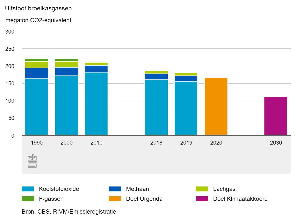 Uitstoot broeikasgassen 2019