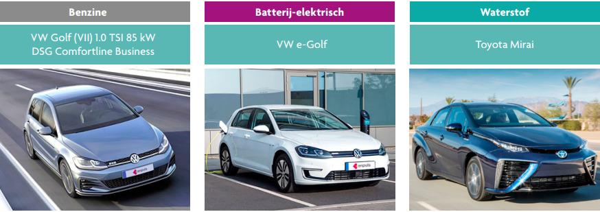 Waterstofauto, elektrische auto, benzineauto