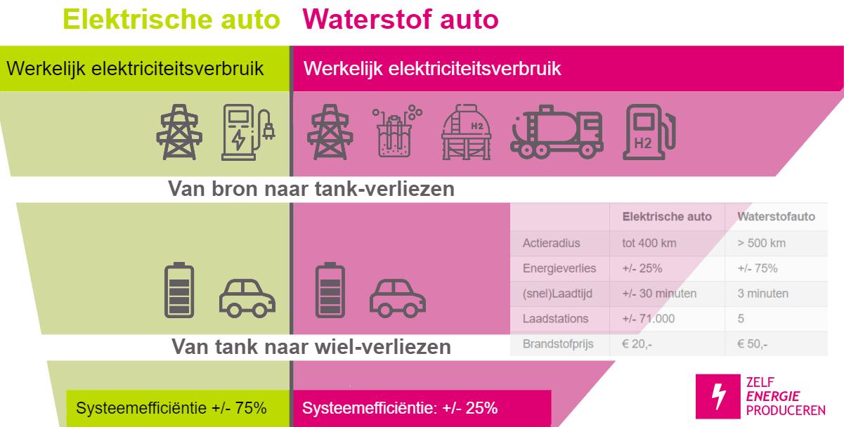 Waterstofauto vs elektrische auto