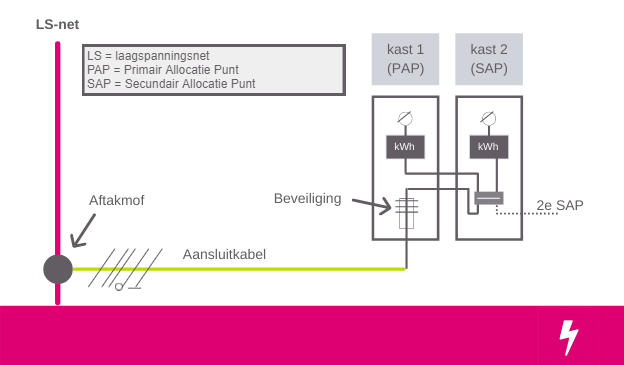 Virtuele aansluiting schema
