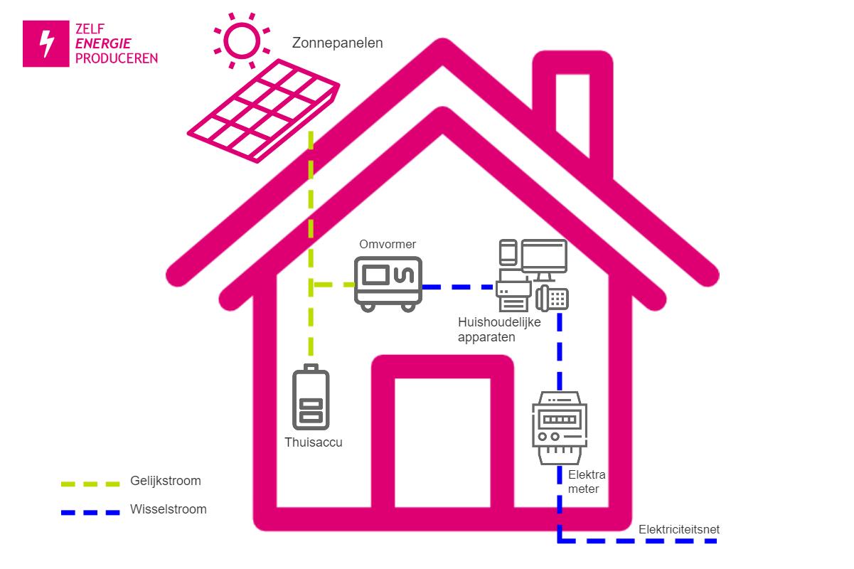 Thuisbatterij energieopslag