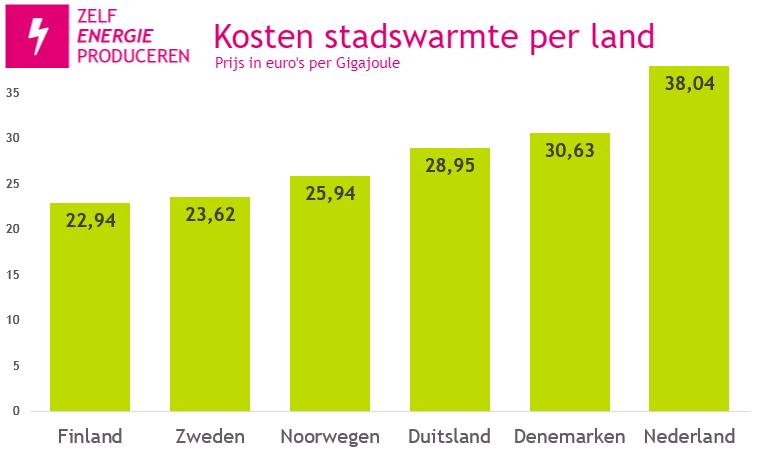 Kosten stadswarmte in Europa 2020