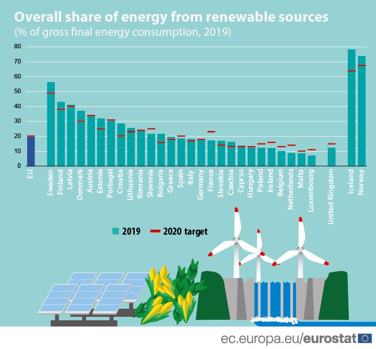 Aandeel hernieuwbare energie in de energietransitie 2019