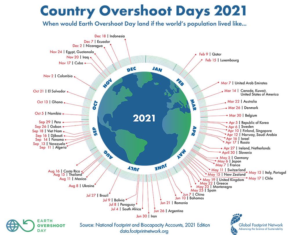 Dag van overschot 2021