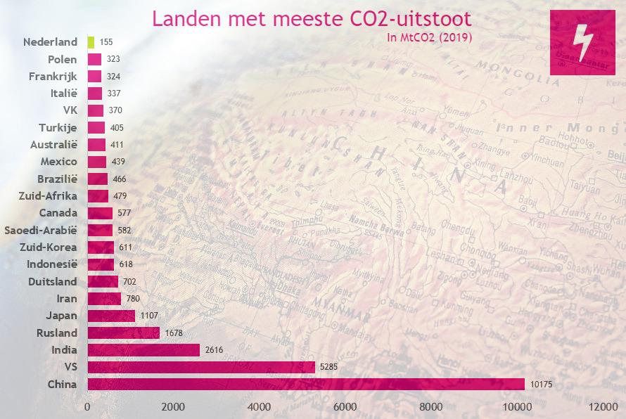 Landen meeste CO2 uitstoot 2019