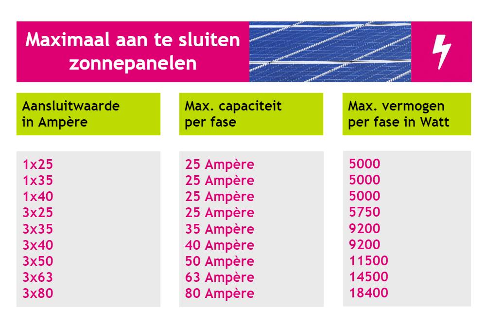 Maximaal aan te sluiten zonnepanelen in de meterkast