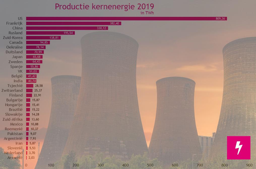 Productie kernenergie 2019