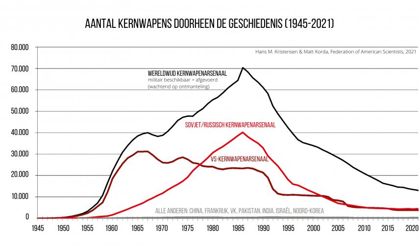 Voorraad kernwapens 1945 - 2021