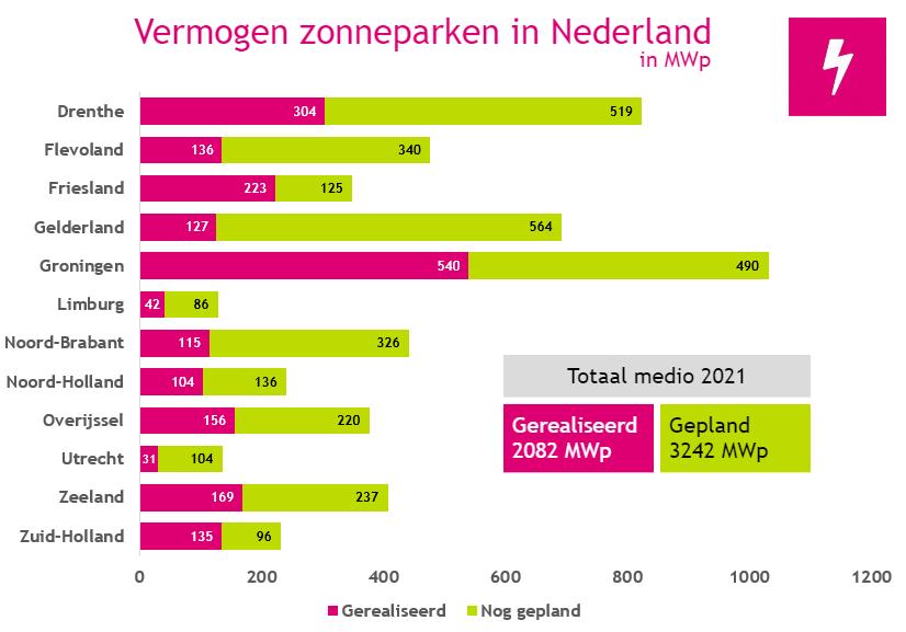 Zonneparken in Nederland medio 2021