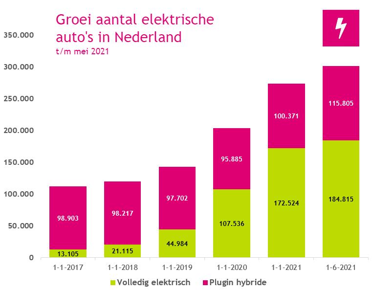 Groei aantal elektrische auto's Nederland juni 2021