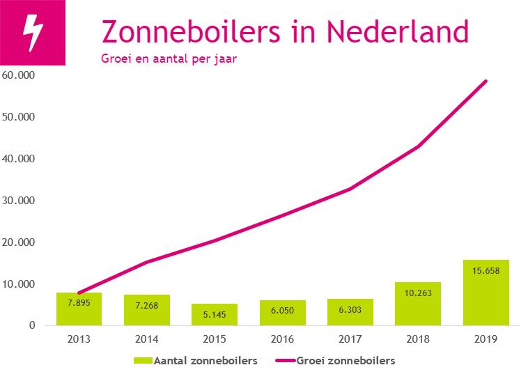 Groei en aantal zonneboilers in Nederland 2020