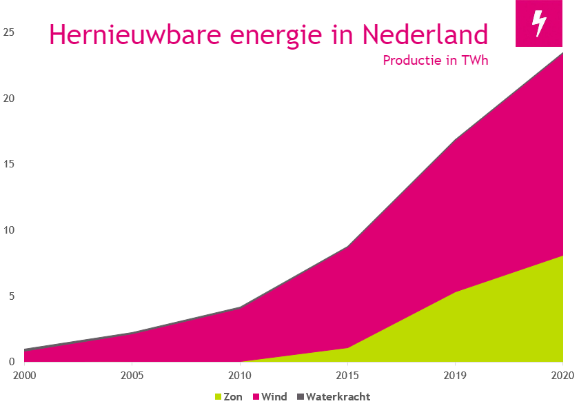 Hernieuwbare energie in Nederland 2020