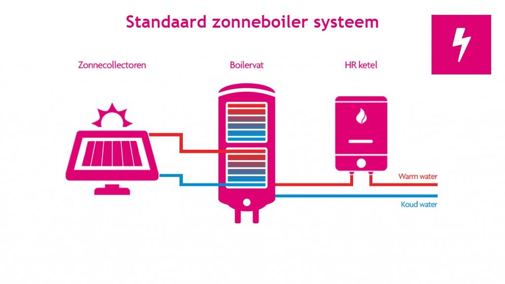 Standaard zonneboiler systeem