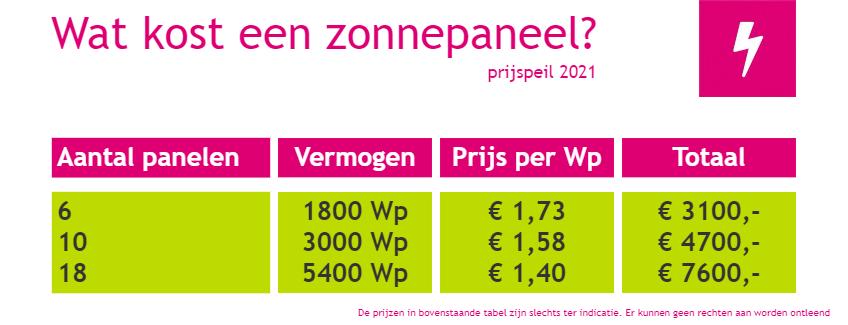 Wat kost een zonnepaneel 2021