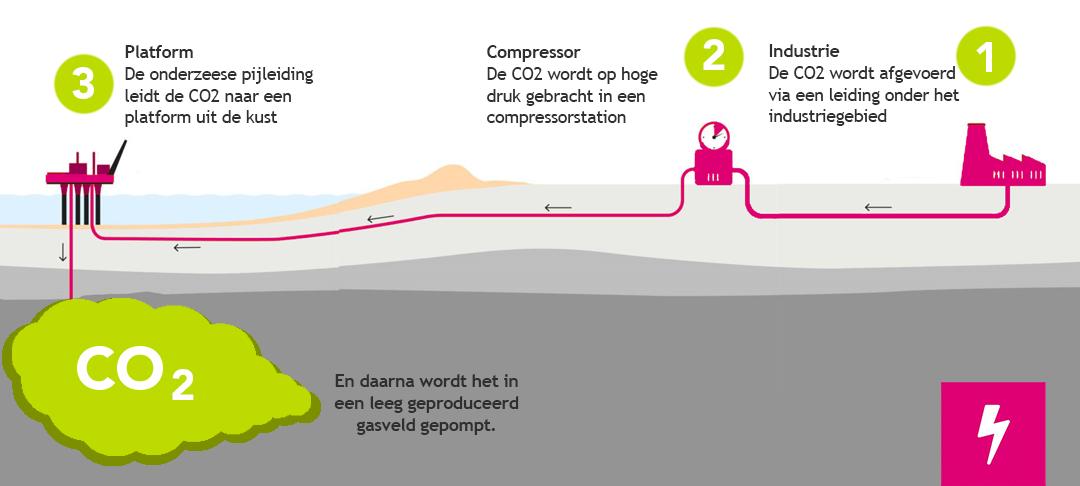 CO2 Opslag CCS