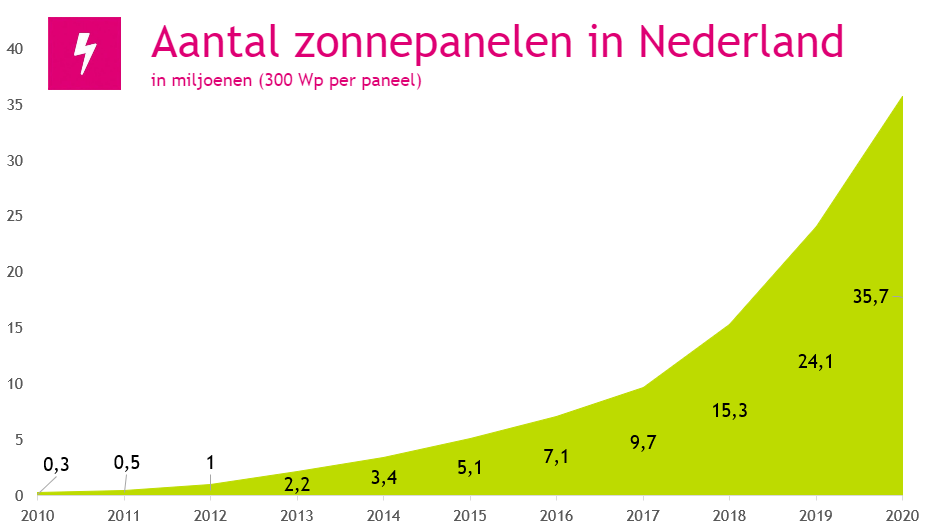 aantal zonnepanelen tot 2020 - zonnepanelen recyclen