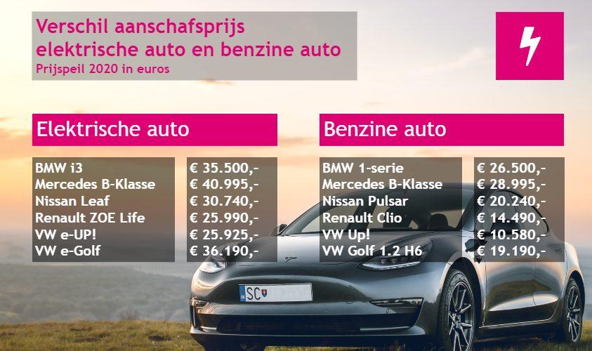 verschil prijs elektrische auto en benzine auto 2020