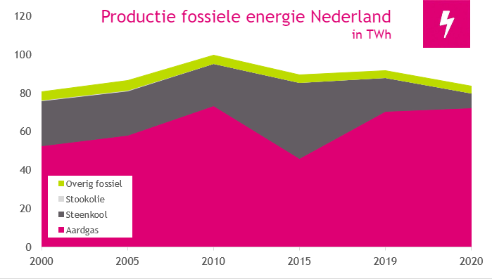 2020 productie fossiele energie in nederland