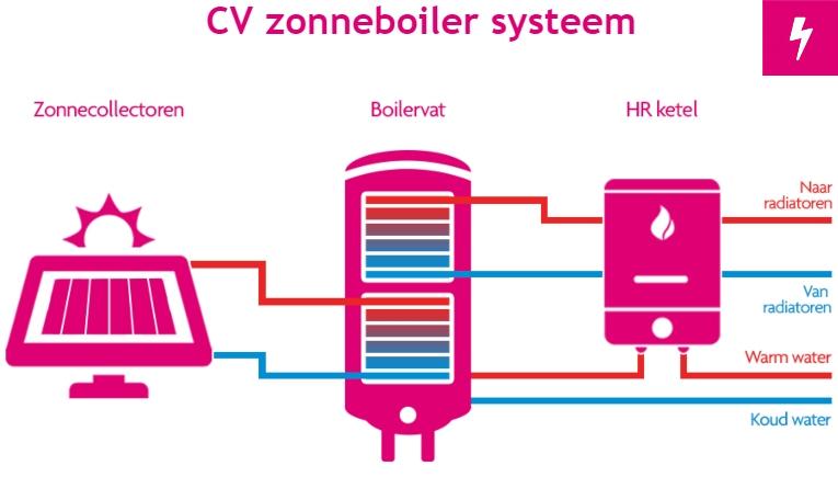 Hoe werkt een CV zonneboiler