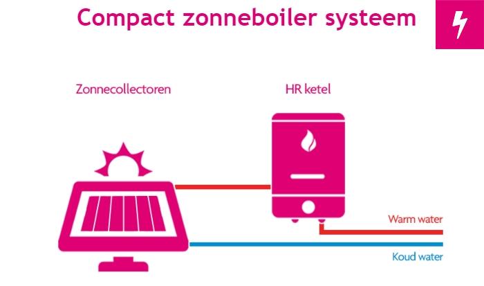 Hoe werkt een compact zonneboiler?