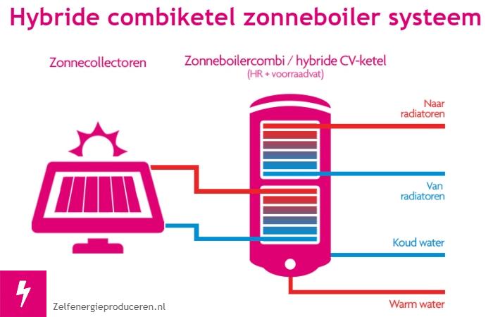 Hoe werkt een hybride zonneboiler