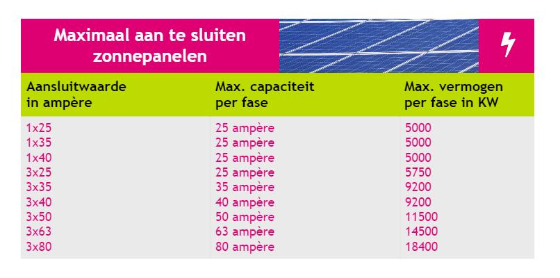 2021 Maximaal zonnepanelen op de meter
