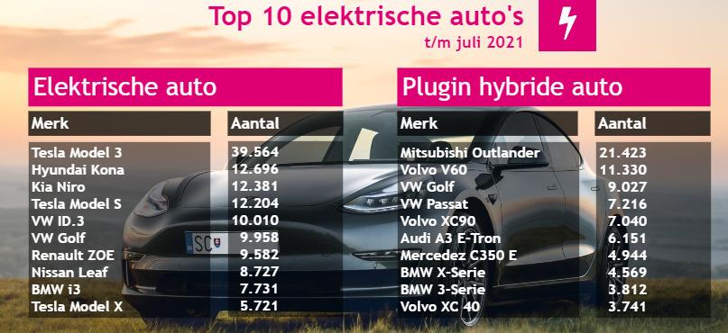 Top 10 elektrische auto's en Hybride auto juli 2021