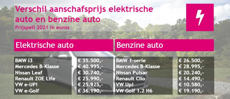 Verschil aanschaf elektrische auto en benzineauto 2021