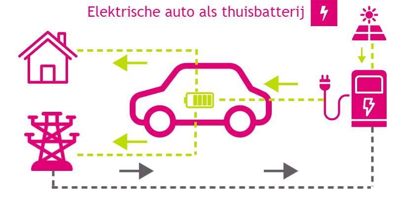 elektrische auto als thuisbatterij