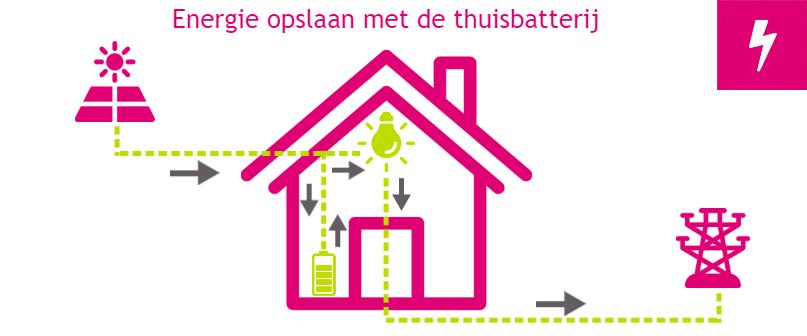 zelf-energie-opslaan-met-thuisbatterij