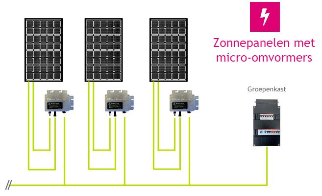 zonnepanelen met micro omvormers