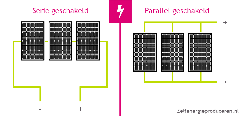 zonnepanelen-serie-of-parallel-geschakeld